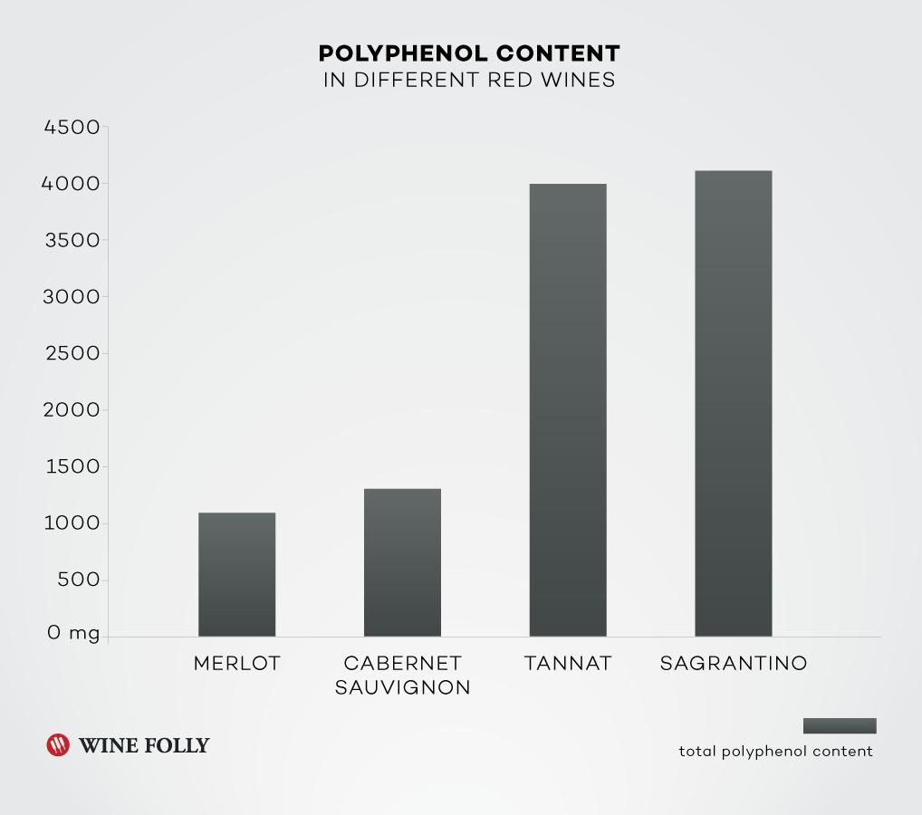 Polyphenol Content in red wines Merlot, Cabernet Sauvignon, Tannat, and Sagrantino